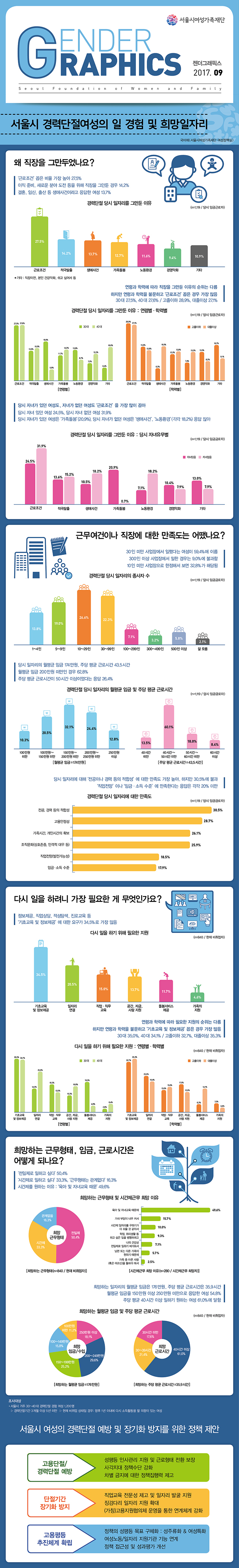 서울시 경력단절여성의 일경험 및 희망 일자리