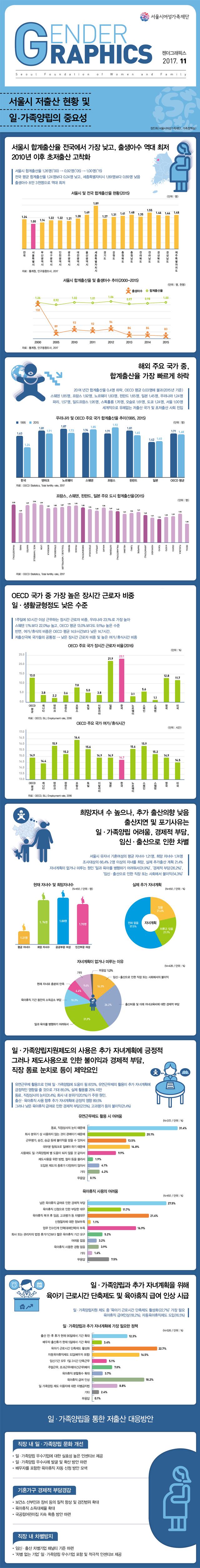 서울시 저출산 현황 및  일·가족양립의 중요성