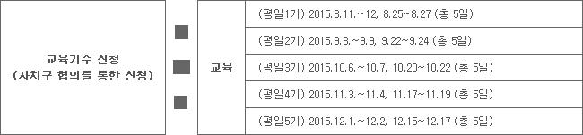 교육기수 신청(자치구 협의를 통한 신청) - 교육 - (평일1기) 2015.8.11.~12, 8.25~8.27 (총 5일), (평일2기) 2015.9.8.~9.9, 9.22~9.24 (총 5일), (평일3기) 2015.10.6.~10.7, 10.20~10.22 (총 5일), (평일4기) 2015.11.3.~11.4, 11.17~11.19 (총 5일), (평일5기) 2015.12.1.~12.2, 12.15~12.17 (총 5일)